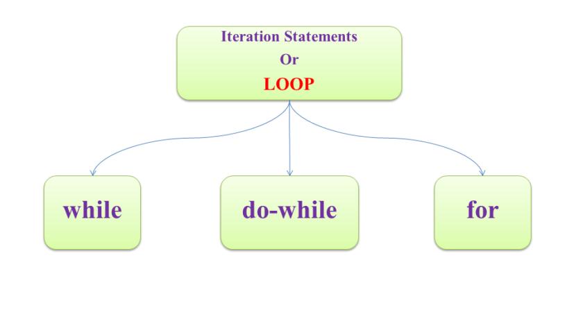 types-of-loop-in-c